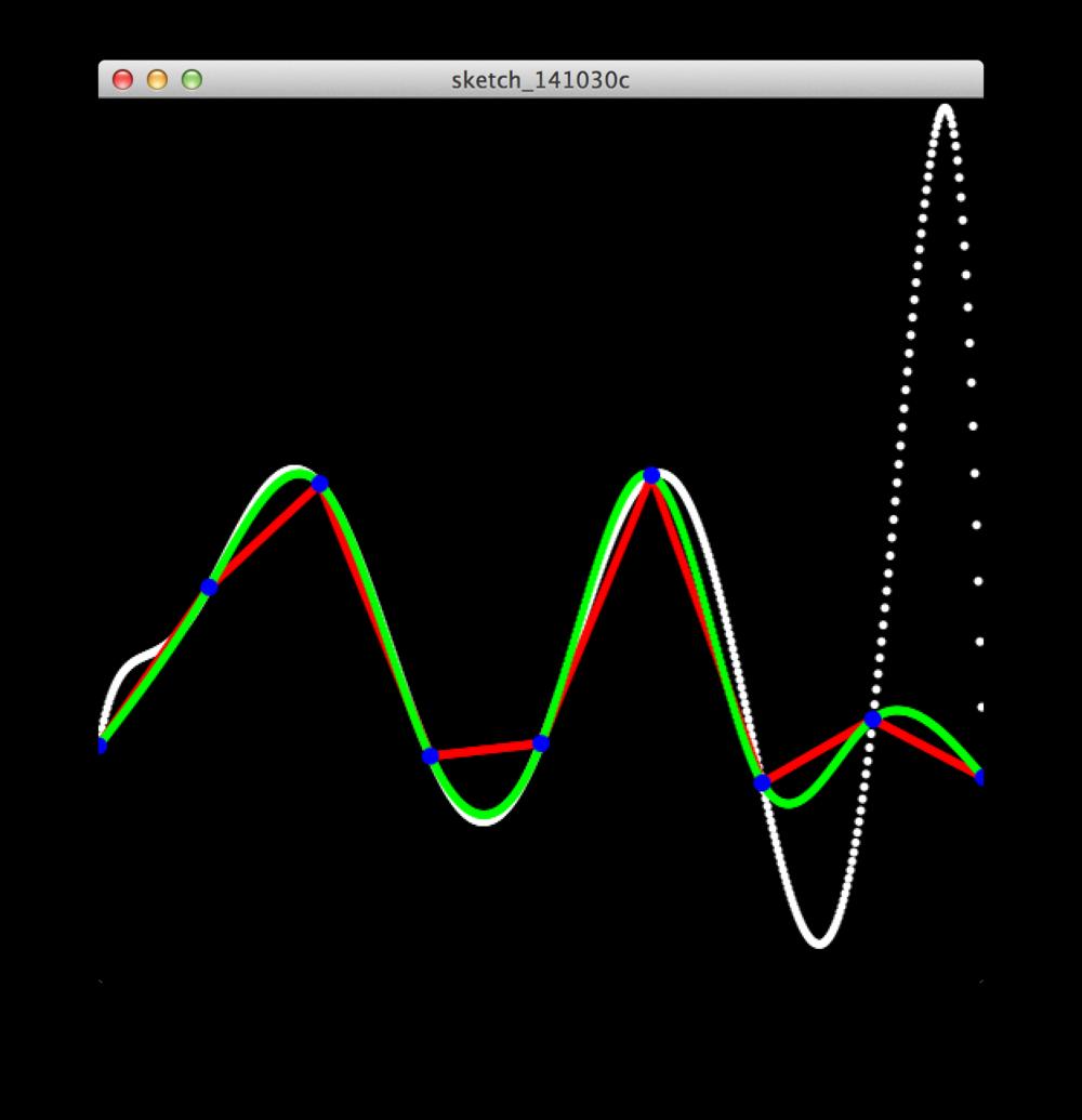 Wavetable Synthesizer